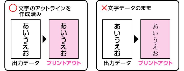 2.文字データはアウトラインを作成してください