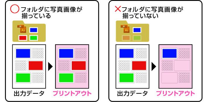 原稿データ内の画像は、原稿データ内に埋め込むか、一緒に入稿してください